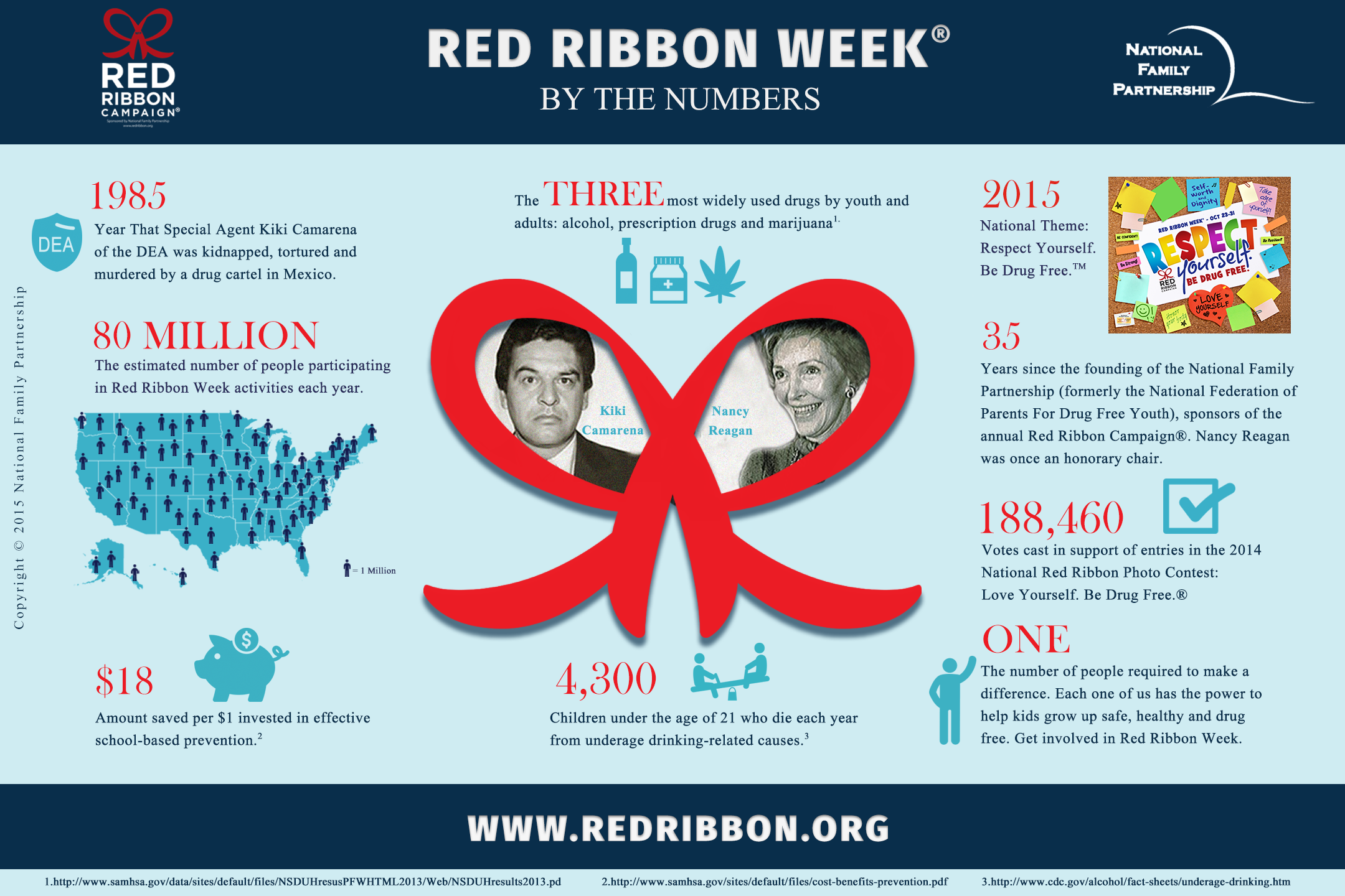 'Be Seen Be Heard AZ' campaign to draw attention to dangers of drug use RedRibbonWeekInfographic