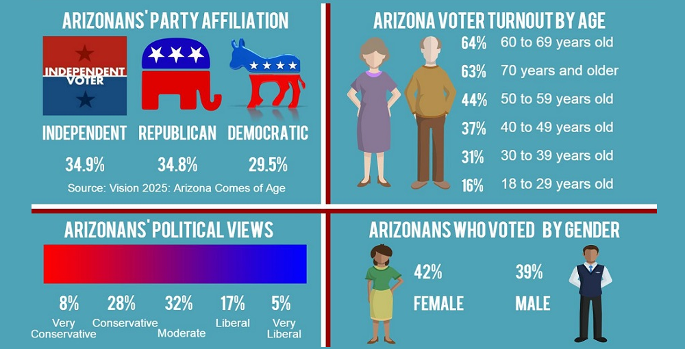 Who Votes In Arizona Inforgraphic By Lisa Irish/AZEdNews