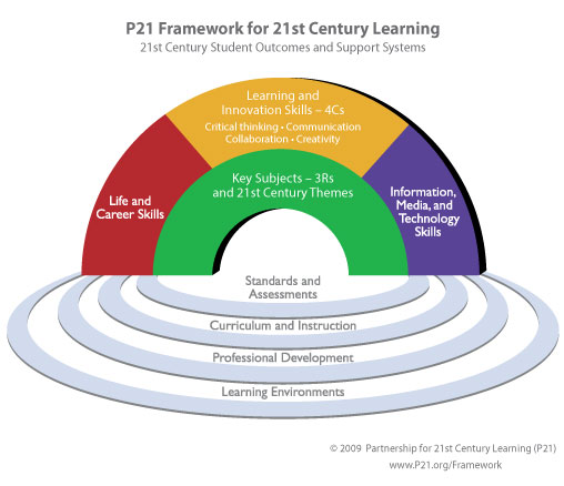 Grow what you need: From subject- to skills-based education FrameworkForLearning