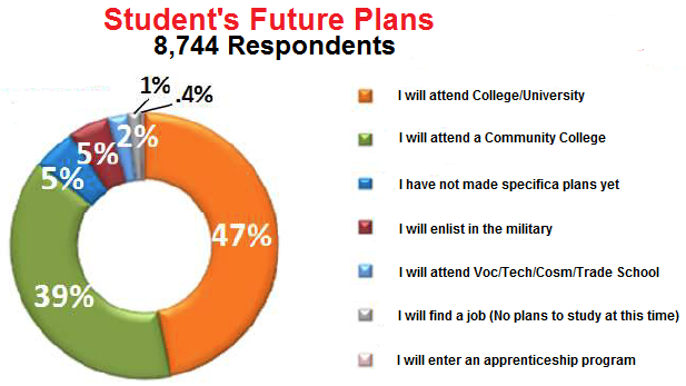 Groups breaking down barriers to college attendance (+ Infographic) ACPEStudent-Future-Plans-Image
