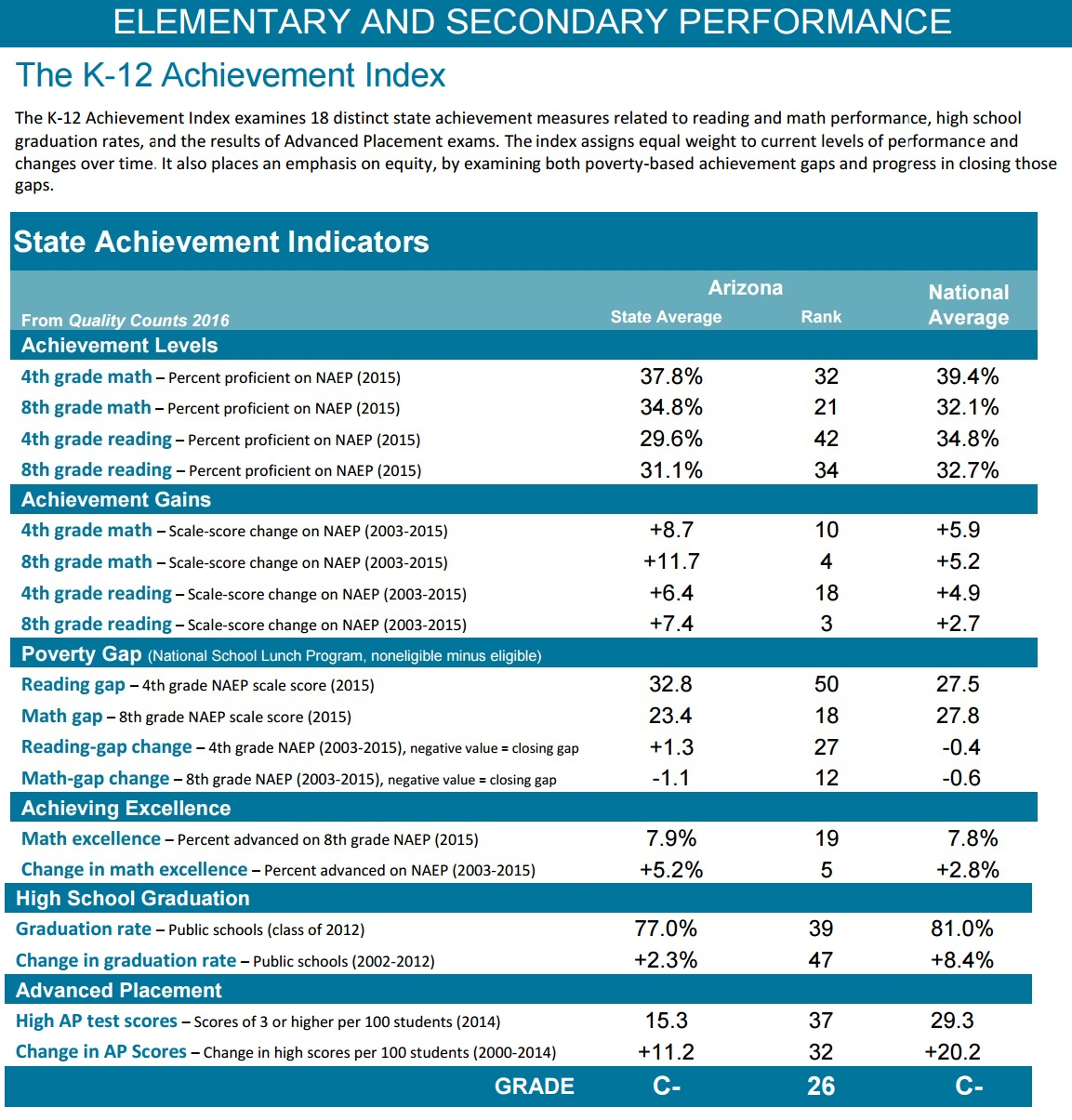 Funding tanks Arizona's national grade for education ElementaryAndSecondaryPerformance