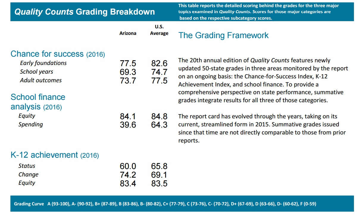 Funding tanks Arizona's national grade for education QC2016GradingBreakdown