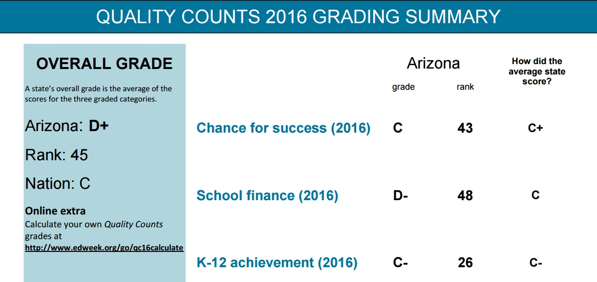 Funding tanks Arizona's national grade for education QualityCounts2016GradingSummary