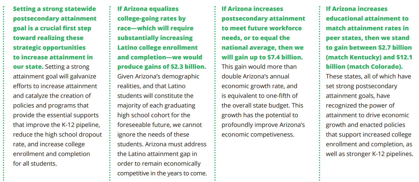 Equalizing college going could boost AZ economy by $2.3 B per graduating class ReportsKeyFindings