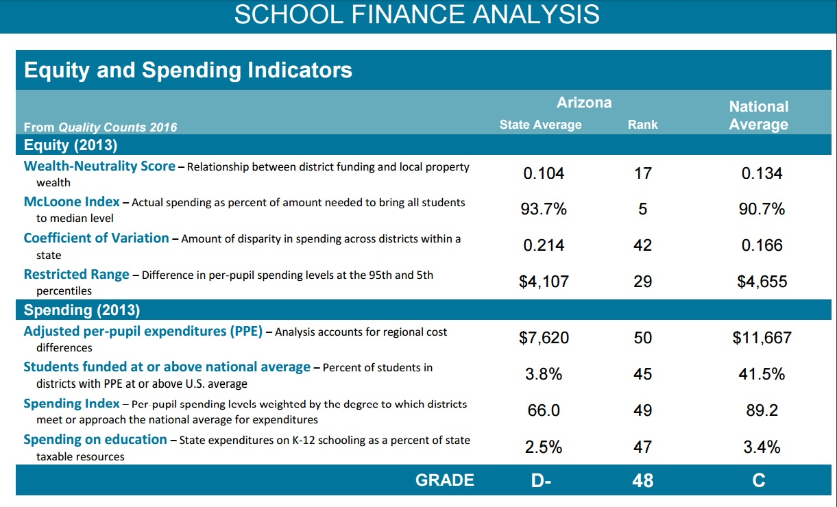 Funding tanks Arizona's national grade for education SchoolFinanceAnalysis