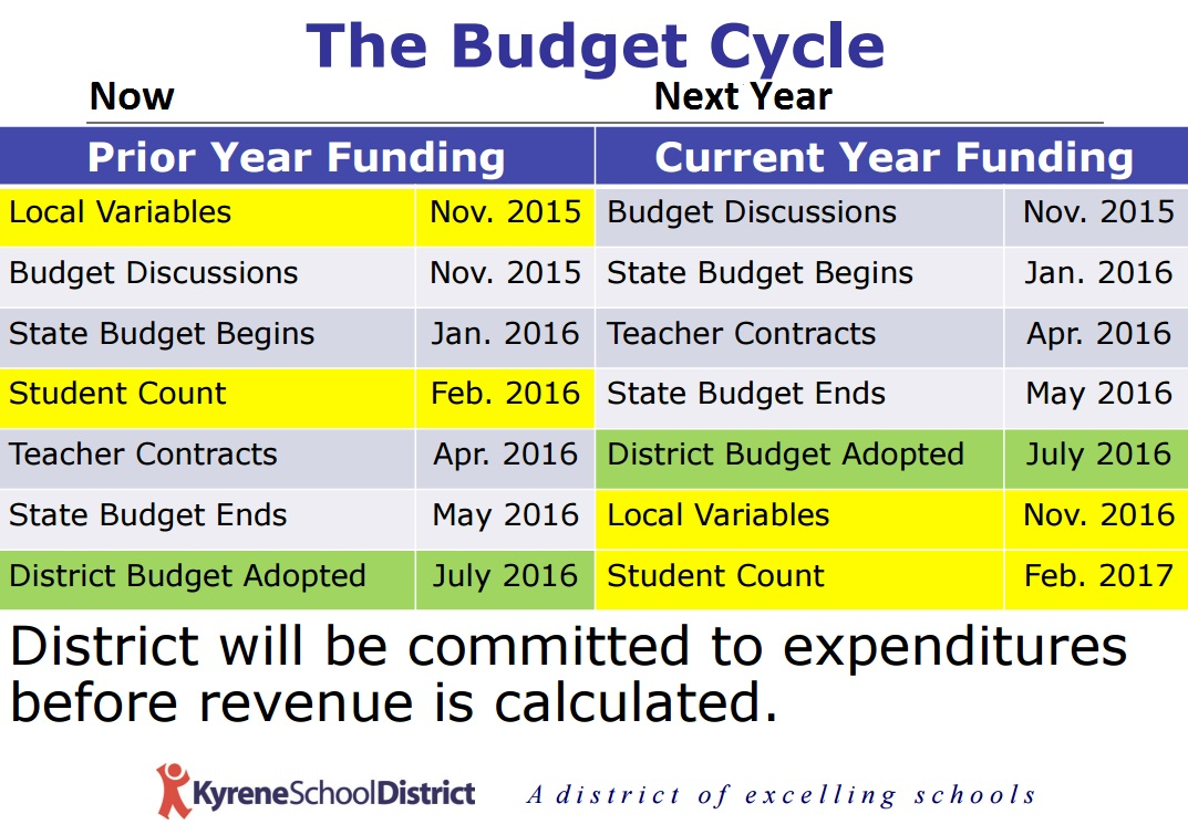 Teacher retention, tax rates top concerns on new real-time funding model TheBudgetCycleChart