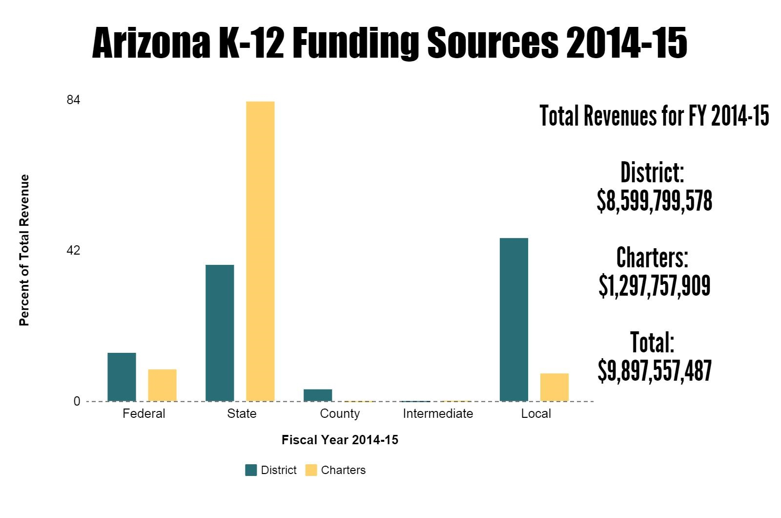 AZ student snapshot: Who they are and what's spent on them (+ Infographic) Updatedazk-12fundingsources2014-15