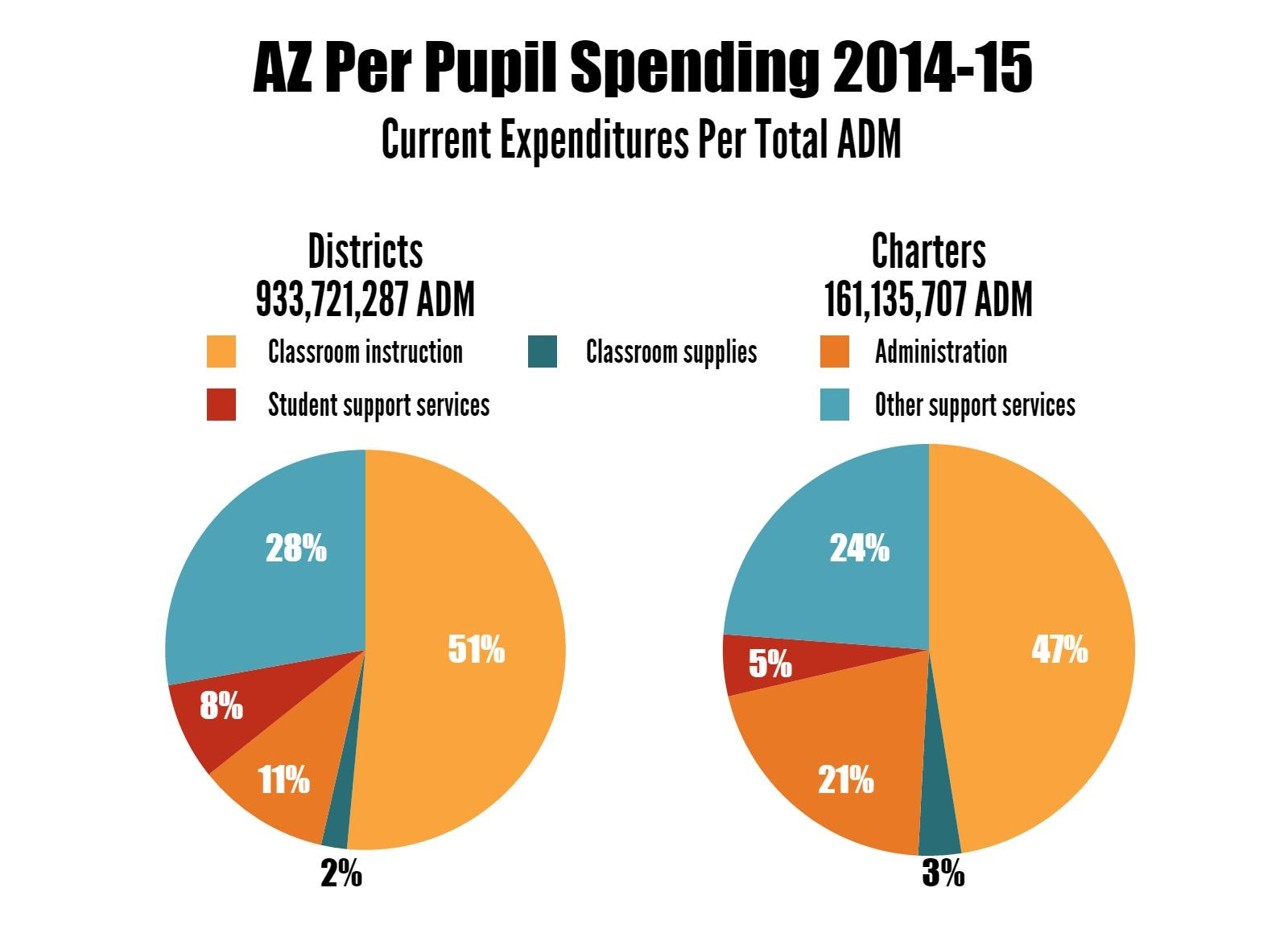 AZ student snapshot: Who they are and what's spent on them (+ Infographic) Updatedazk12perpupilspending2014-15