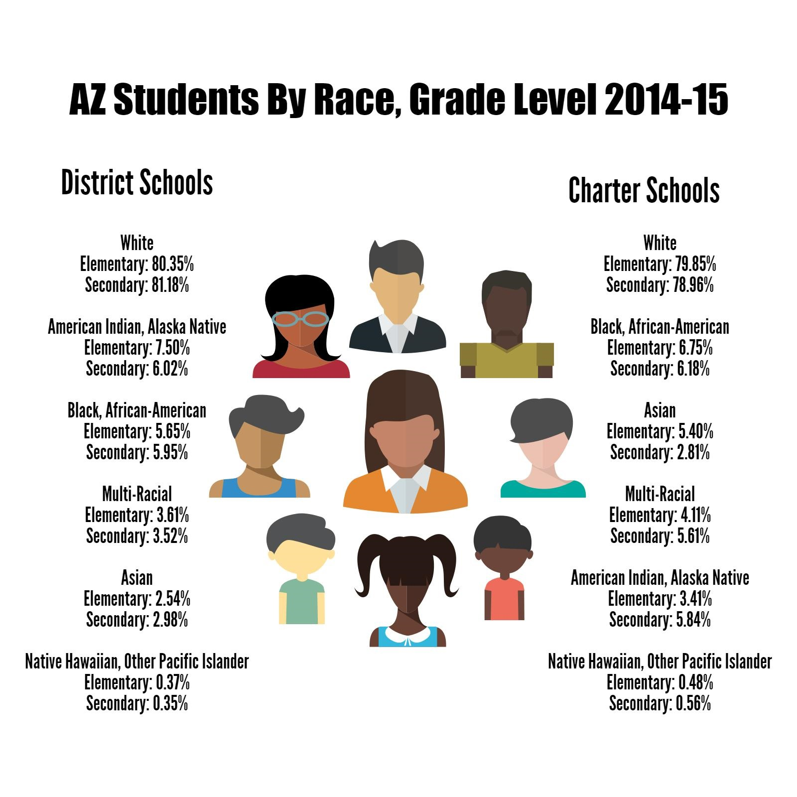 AZ student snapshot: Who they are and what's spent on them (+ Infographic) Updatedazstudentsbyracegrade2014-15
