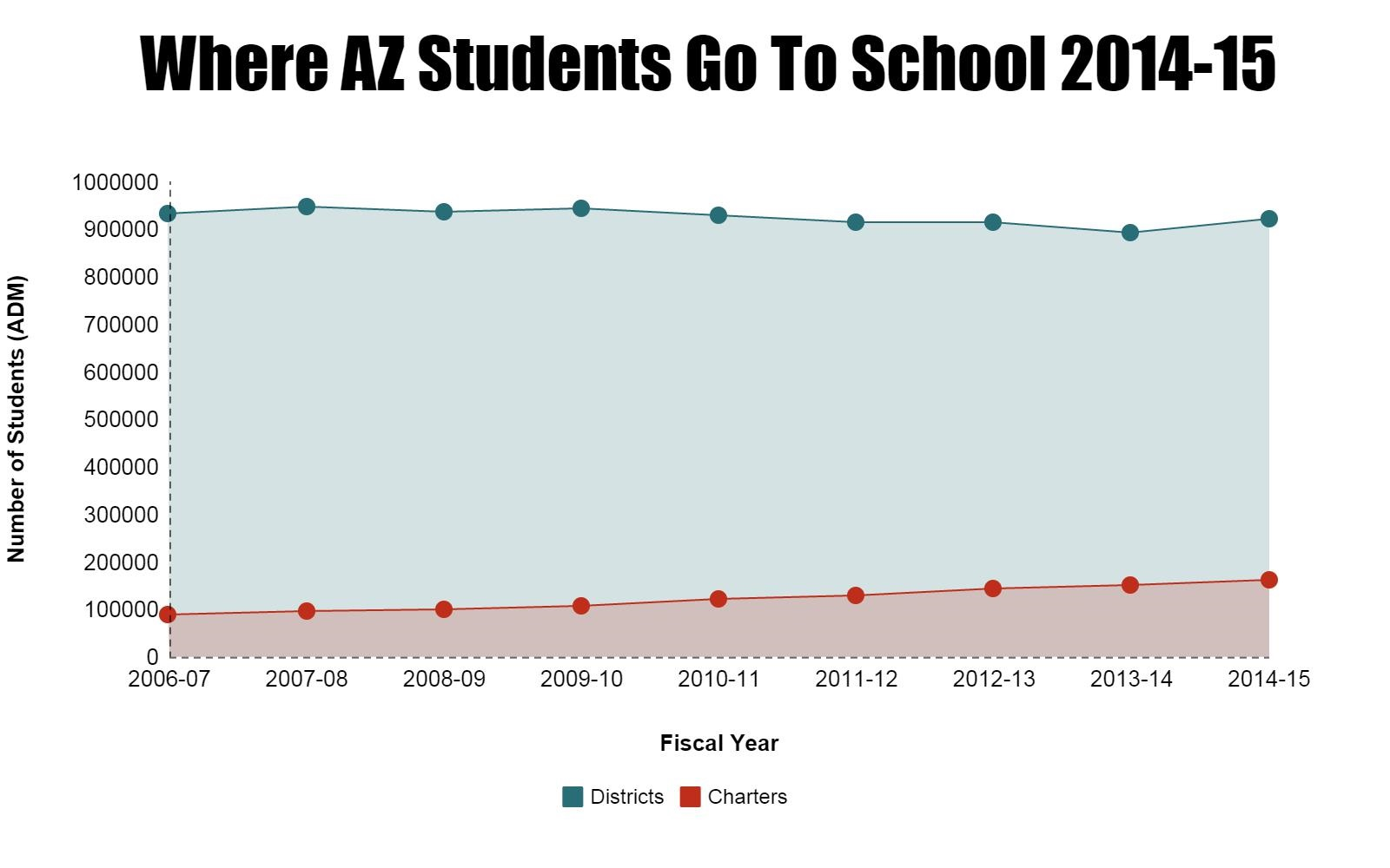 AZ student snapshot: Who they are and what's spent on them (+ Infographic) Updatedwhereazstudentsgotoschool2014-151