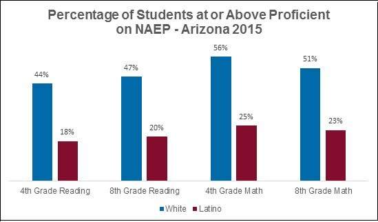 Arizona businesses see education as greatest challenge AZStudentsNAEPProficientChart