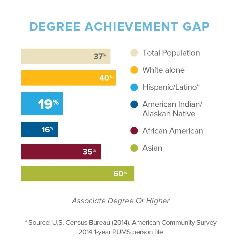 Closing the Latino student achievement gap Degree-Achievement-Gap-Infographic