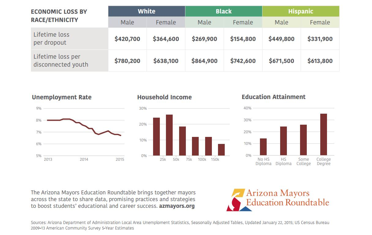 Billions in balance: Mayors sound alarm, join forces to improve grad rates (Part 1) EconomicLossByRaceEthnicityChart