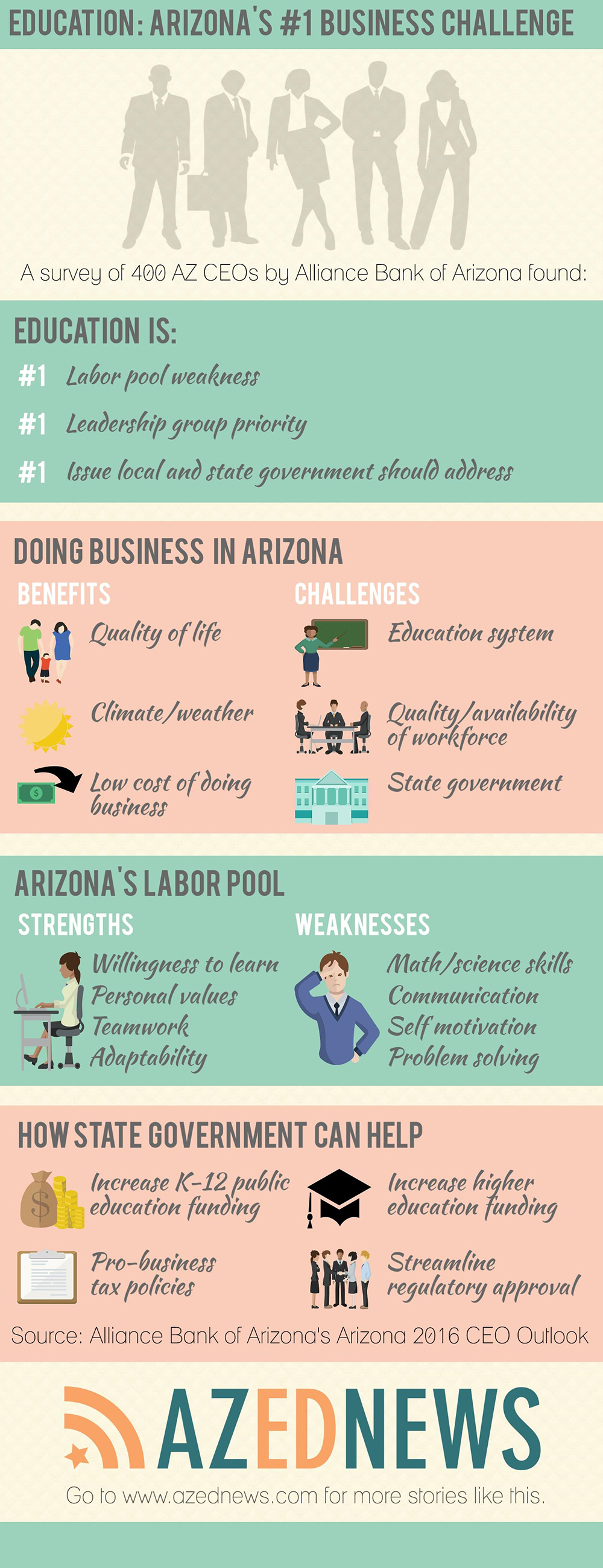 AZ CEOs say education is AZ's top investment need (+ Infographic) AZ2016CEOOutlookinfographic