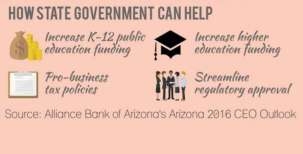 Infographic By Lisa Irish/AZEdNews Based On Arizona 2016 CEO Outlook
