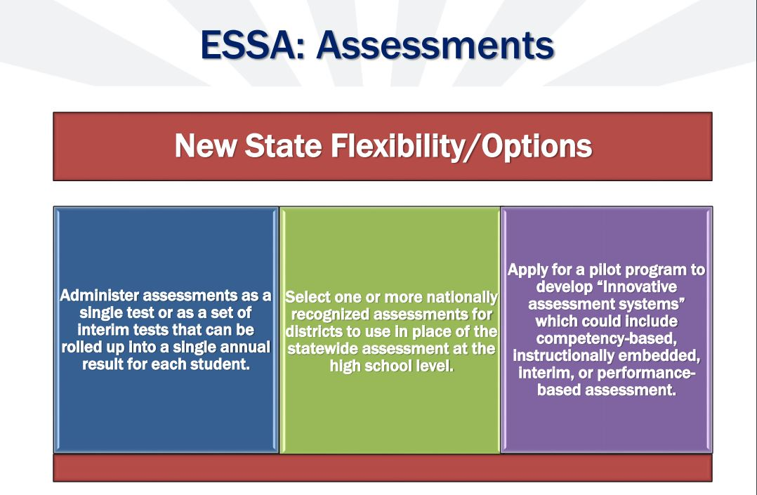 How the Every Student Succeeds Act will impact Arizona's schools Assessments