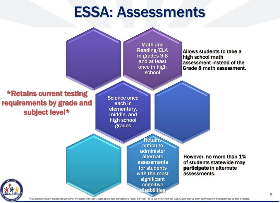 How the Every Student Succeeds Act will impact Arizona's schools Assessments2