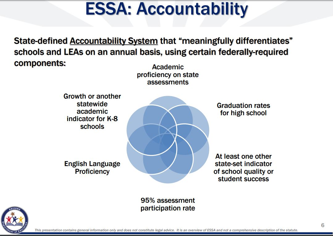 How the Every Student Succeeds Act will impact Arizona's schools ESSA-Accountability