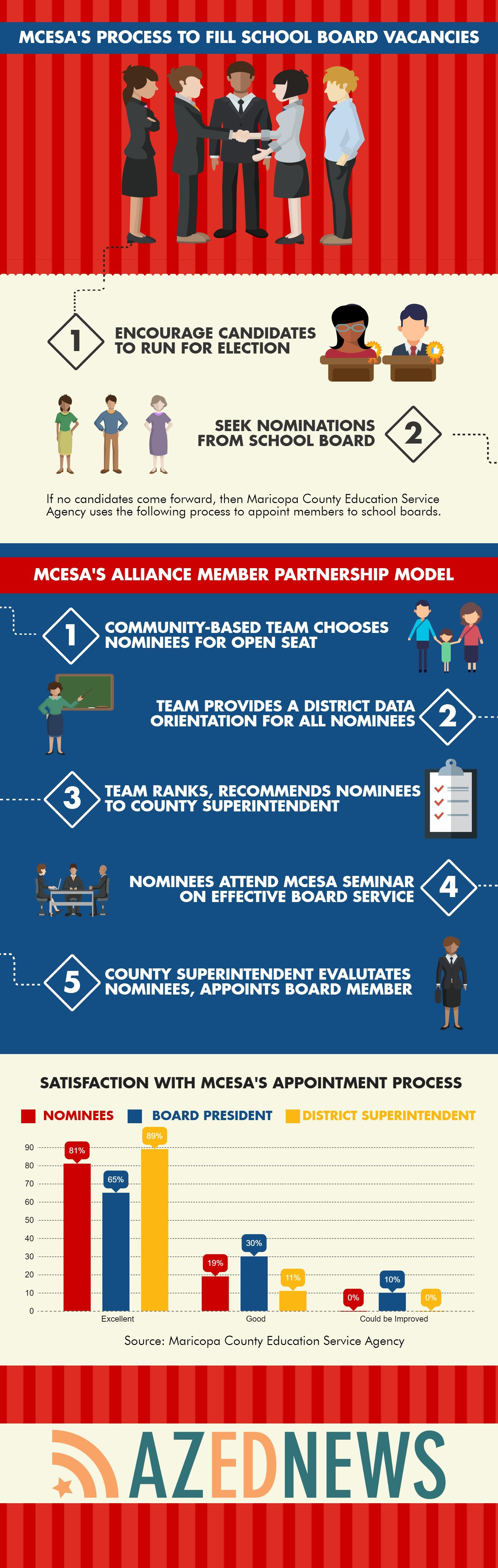 MCESA's process to fill school board vacancies MCESAschoolboardvacancyprocessInfographic