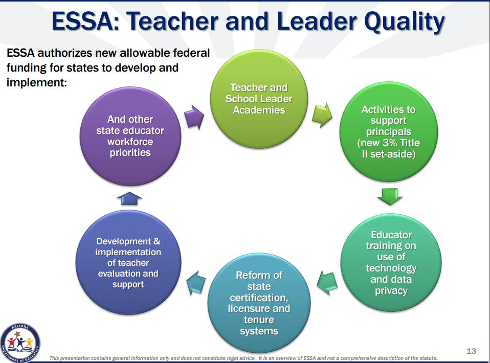 How the Every Student Succeeds Act will impact Arizona's schools (+ Infographic) TeacherLeaderQuality-Part-2