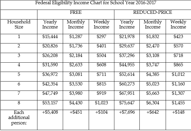 Alhambra announces policy for free- and reduced-price meals guideline-chart