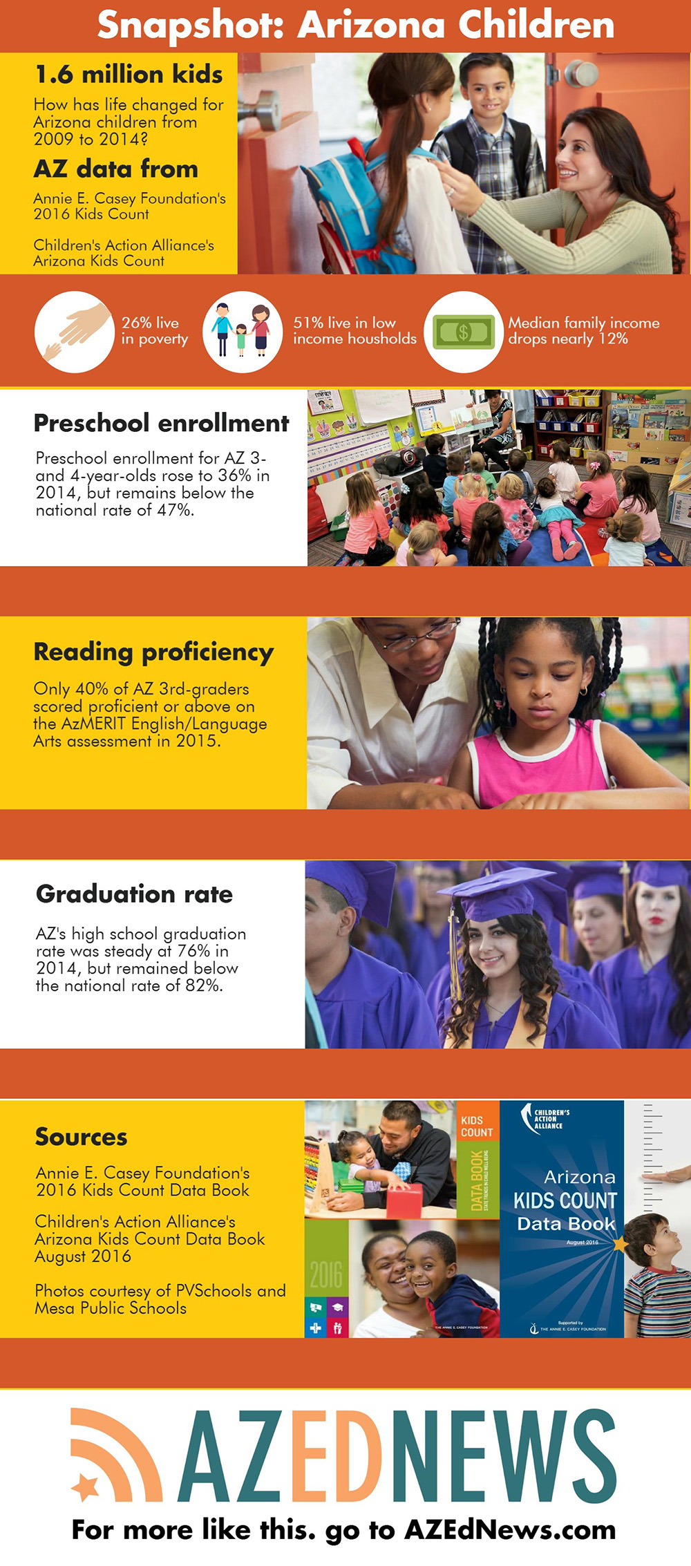 Economy recovers, but poverty gap widens for Arizona's children AZEdNews-AZChildrenSnapshot2016