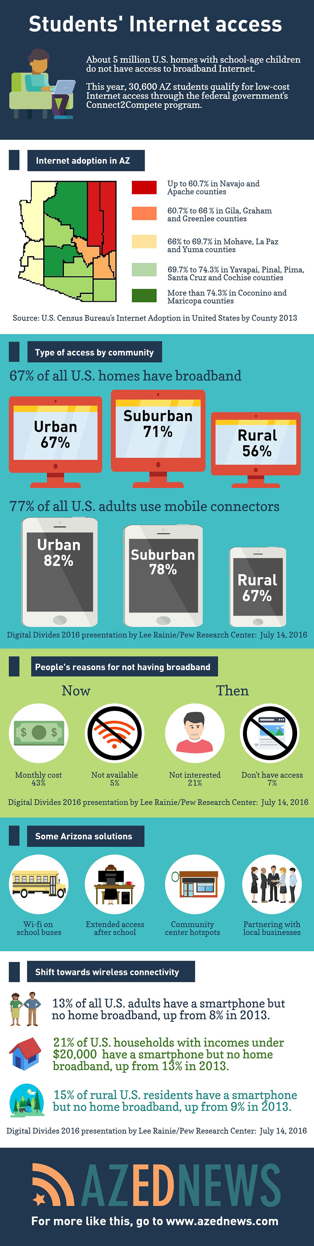 Students' Internet access AZEdNewsStudentInternetAccessInfographic