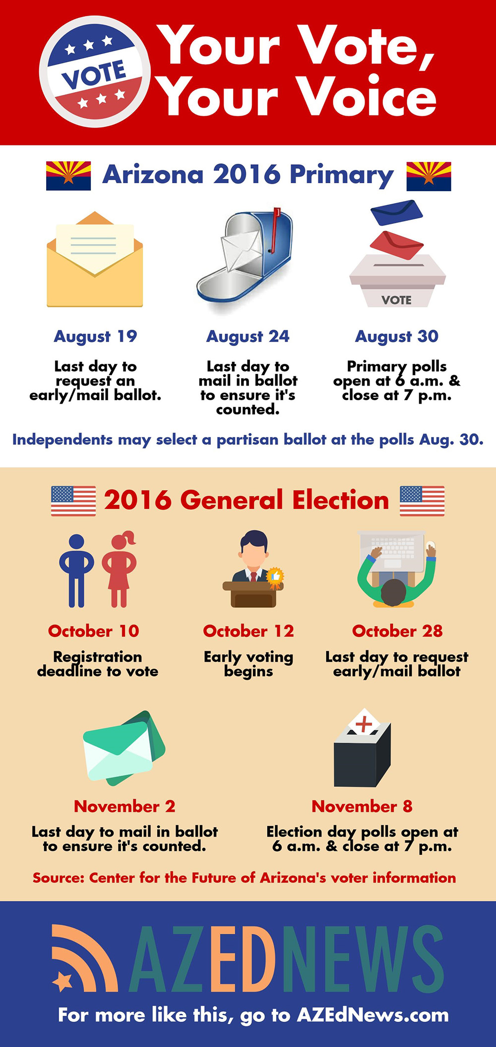 Guides aim to show levels of legislators' support for public schools (+ Infographic) azednewsvoterinformationinfographic1