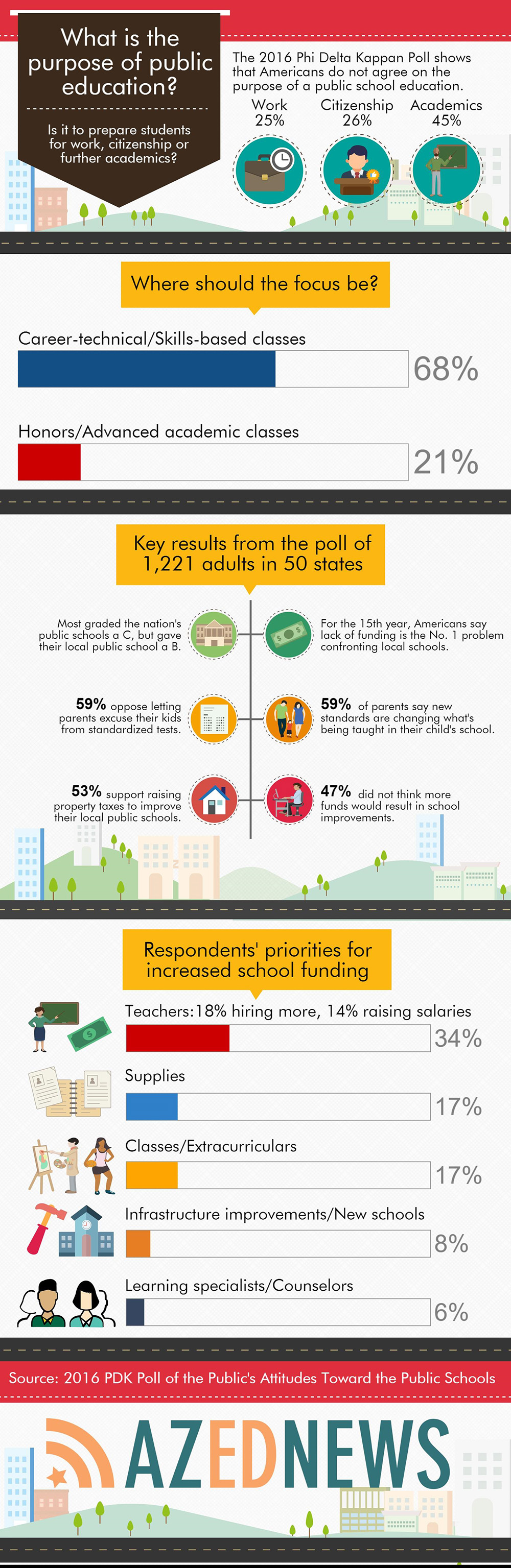 Purpose of Public Education AZEdNewsPDKPoll2016Infographic