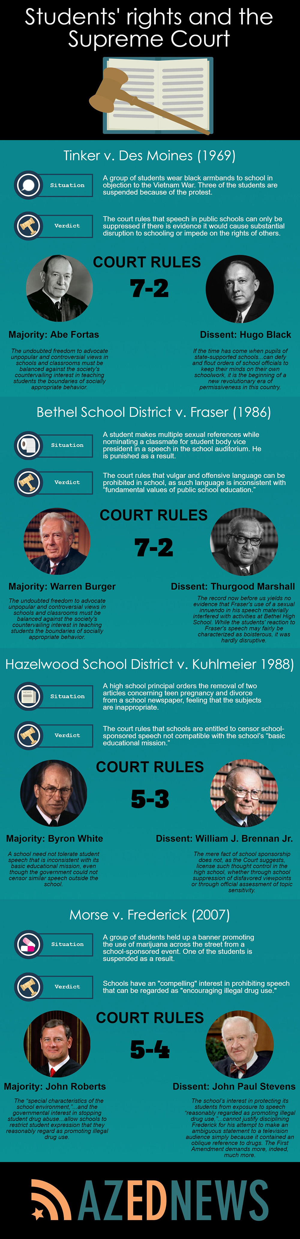How students' rights shape schools' responses to social media, cell phones (+ Infographic, Audio) AZEdNewsStudentsRightsAndTheSupremeCourtInfoGraphic