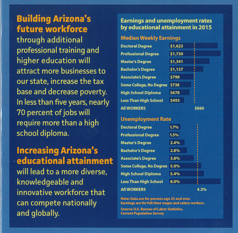 Achieve60AZ: Increasing degrees, certification will boost income, state economy EarningsUnemploymentRates