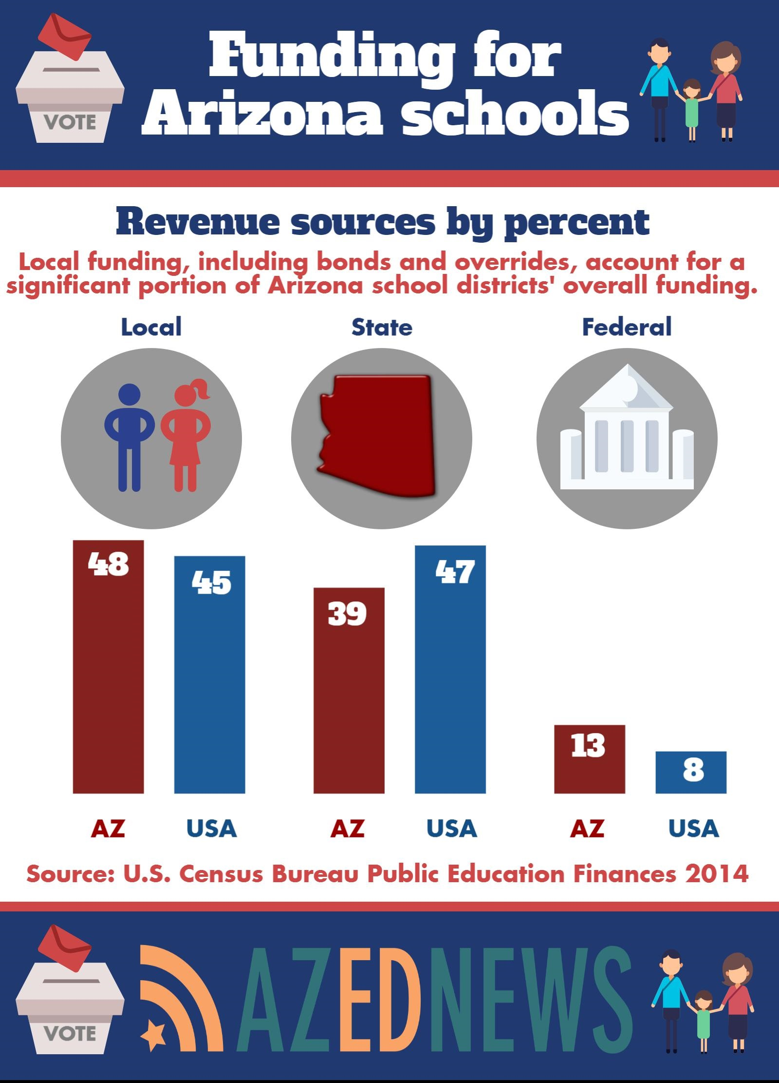 Funding for Arizona Schools AZEdNews2016RevenueSourcesInfographic
