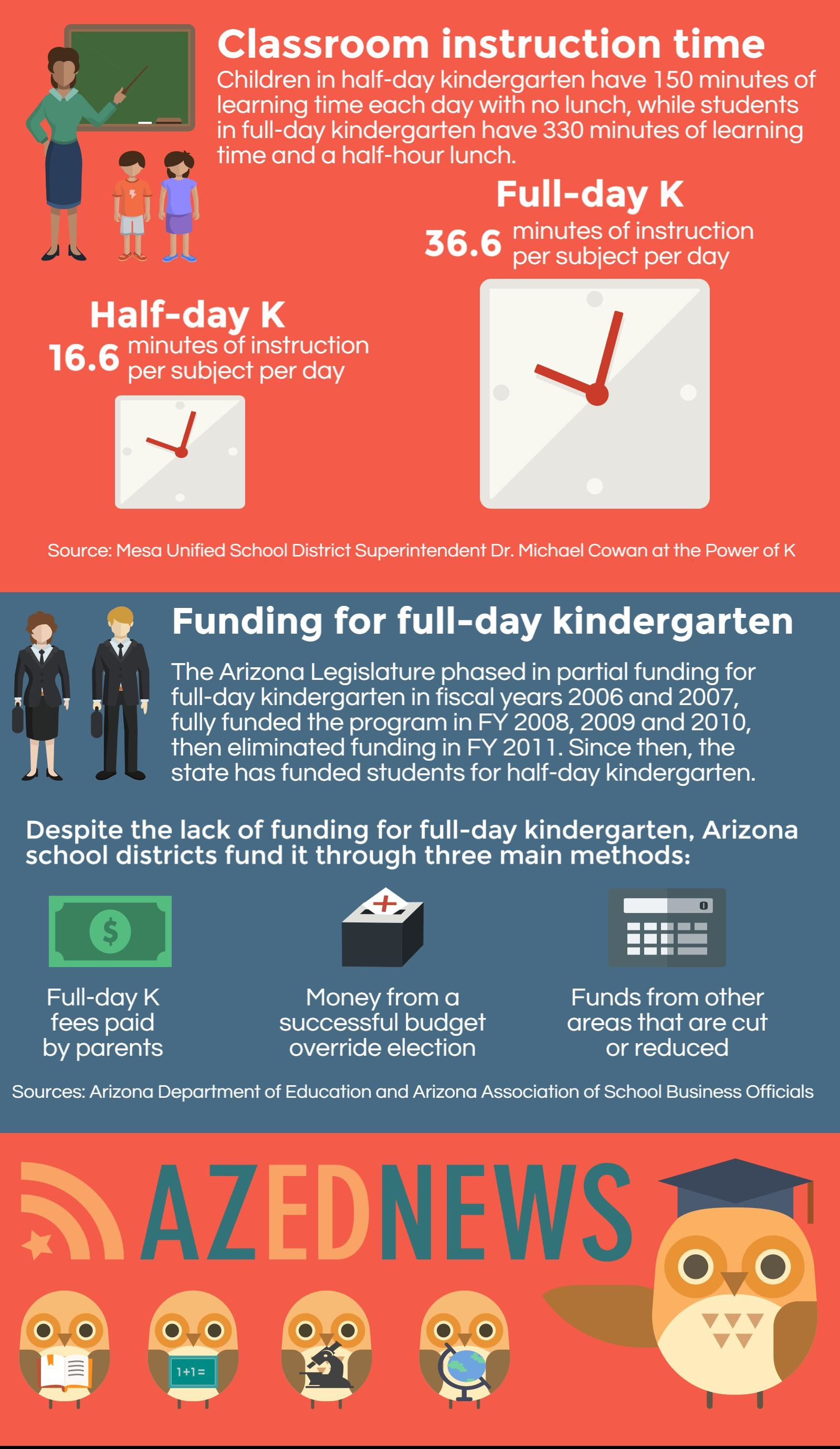 Leaders say full-day kindergarten is key to early literacy (+ Infographic) AZEdNewsKindergartenTimeAndMoneyInfographic