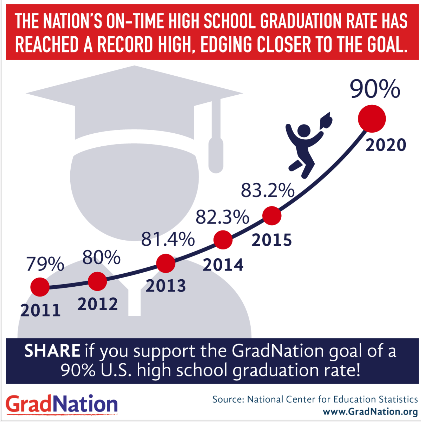 High School Graduation Increase