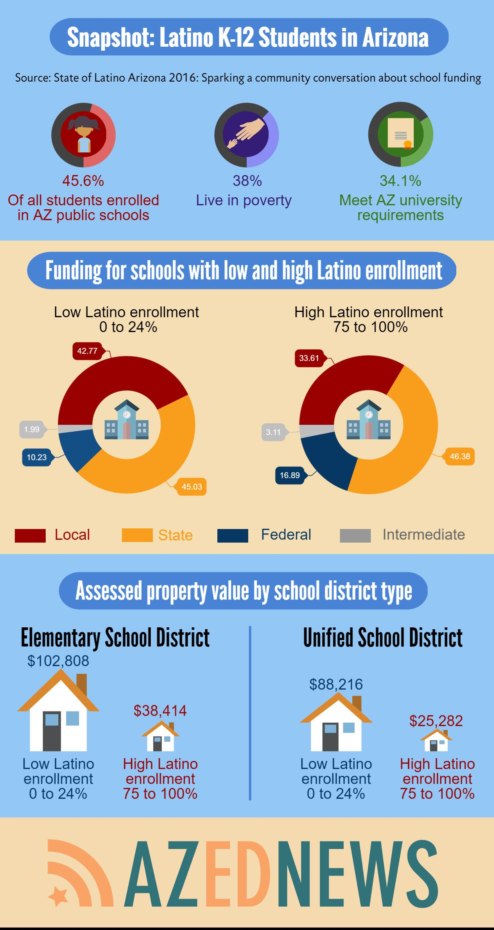 Report: Schools with high Latino enrollment receive least state, local funds (+ Video) AZEdNewsStateOfLatinoArizona2016Infographic1