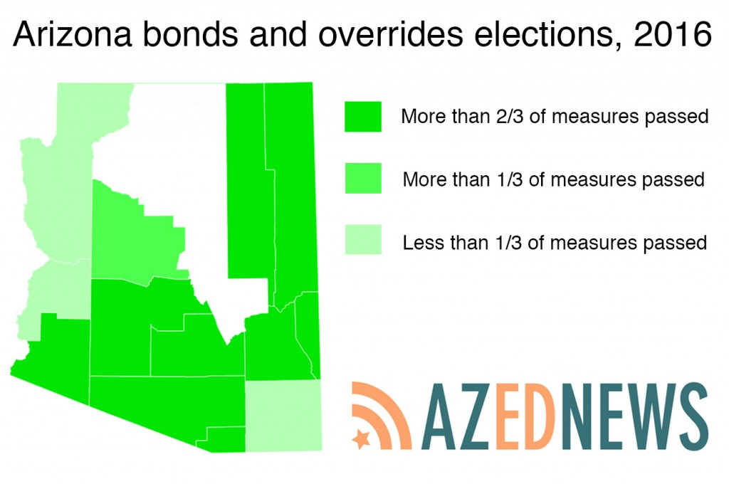 Initial statewide results: 75 percent of bonds, overrides pass Arizona-bonds-and-overrides-election-1024x680