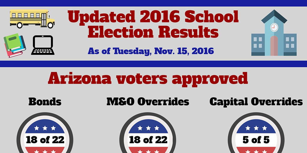 School Election Folo Infographic