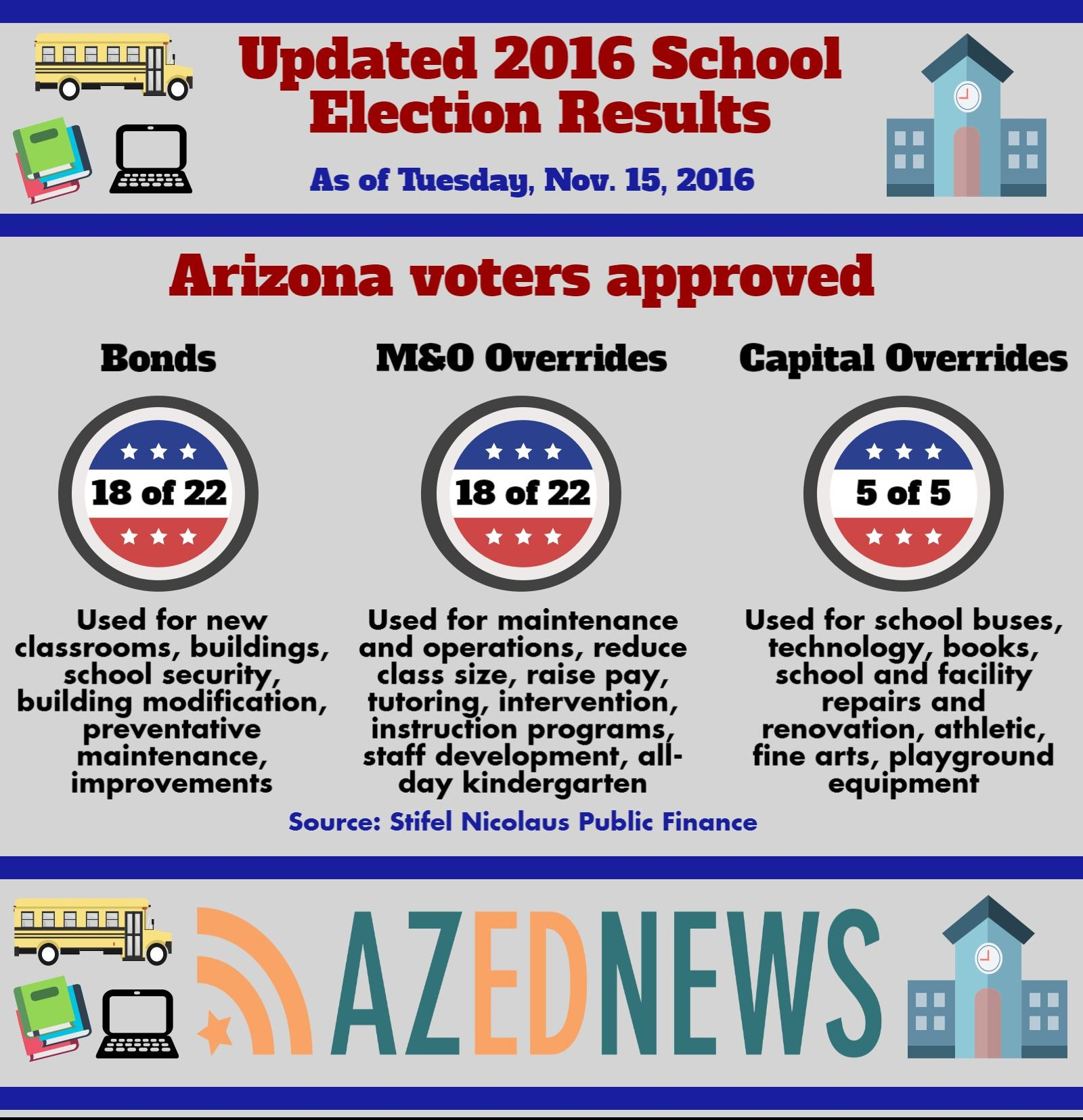Local school funding measures surpass recent trend SchoolElectionFoloInfographic