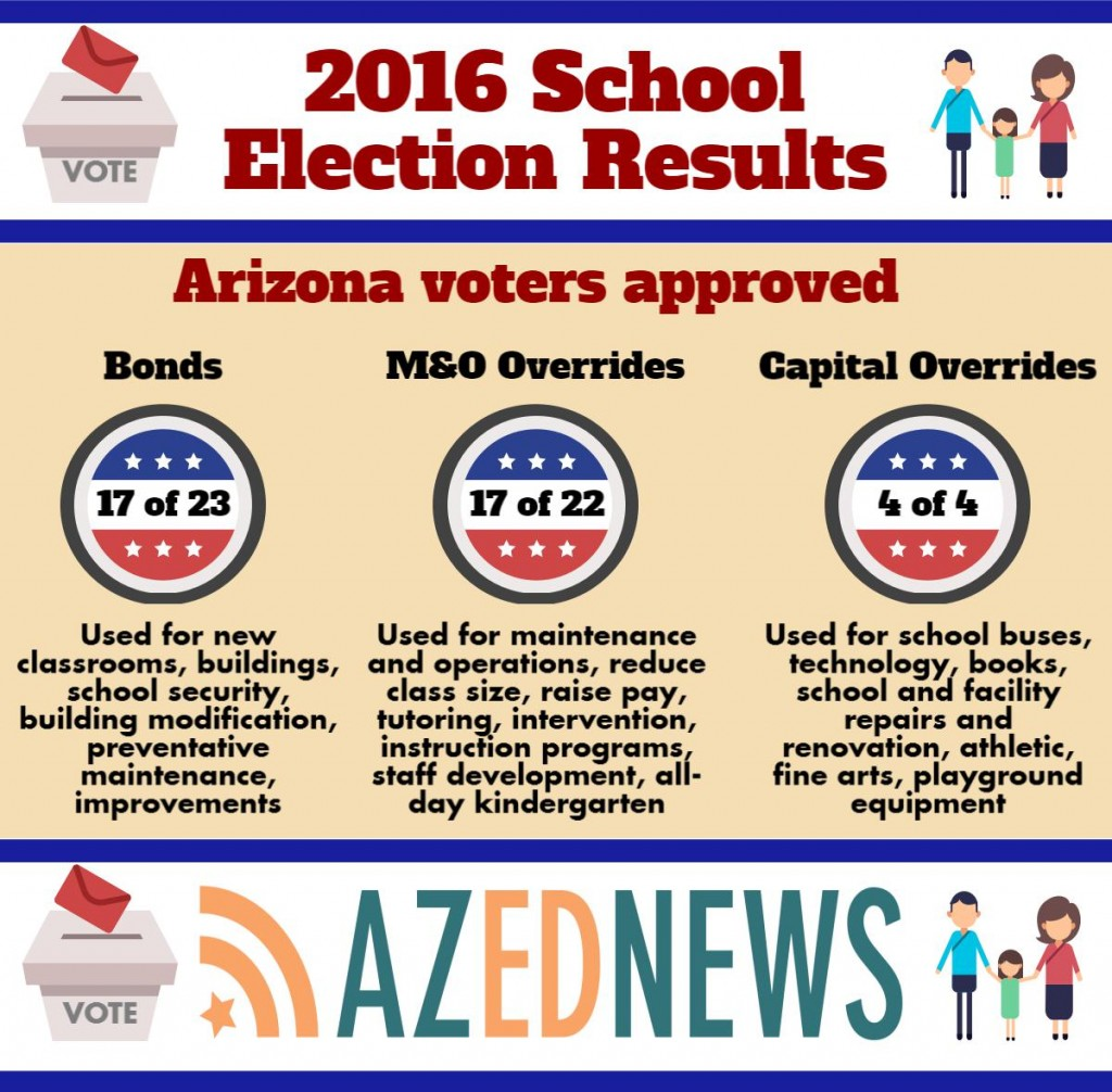 Initial statewide results: 75 percent of bonds, overrides pass (+ Infographic) azednews2016ele_17881679_6502f87655dfebc88bc7661501399c8484468e7e-1024x1006