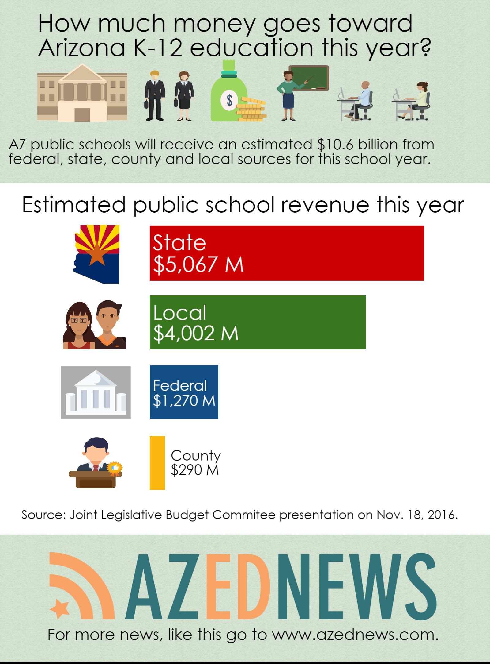Long-term funding fix could be hottest K-12 conversation in 2017 (+ Video) AZEdNewsPublicSchoolResourcesFY2017EstimateInfographic-1