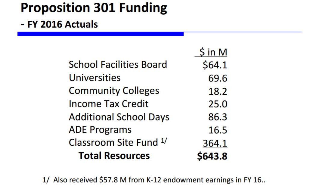 Long-term funding fix could be hottest K-12 conversation in 2017 (+ Video) Prop301FundinsSchimppSlide13