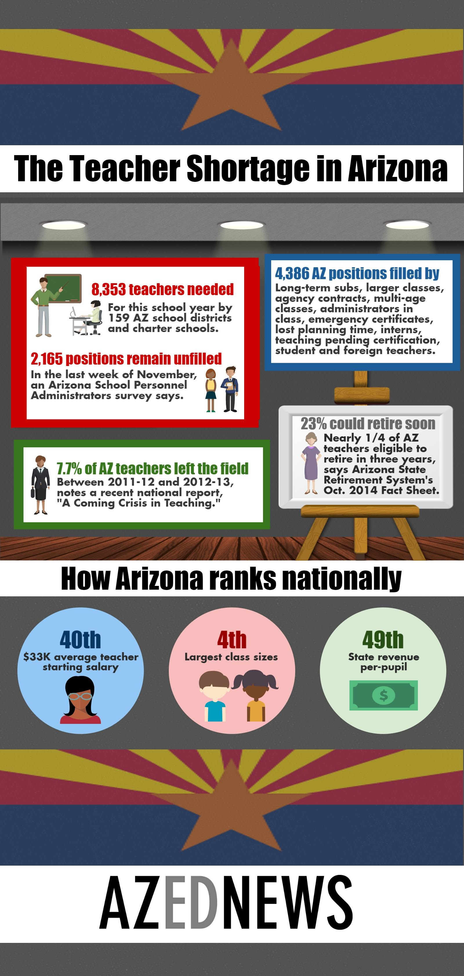 Education advocates urge Governor, Legislators to make teachers' pay raises a priority AZEdNewsArizonaTeacherShortageInfoGraphic