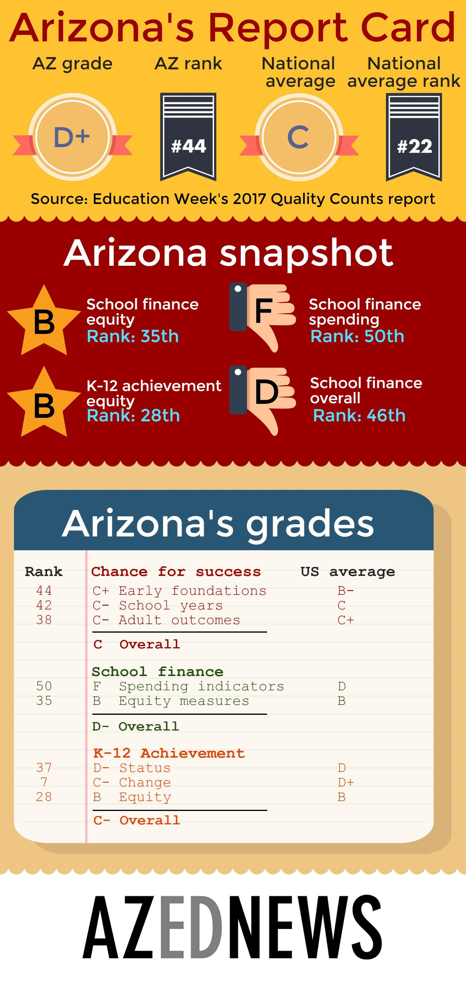 Arizona's achievement gains can't overcome F in funding AZEdNewsArizonas2016ReportCardInfographic