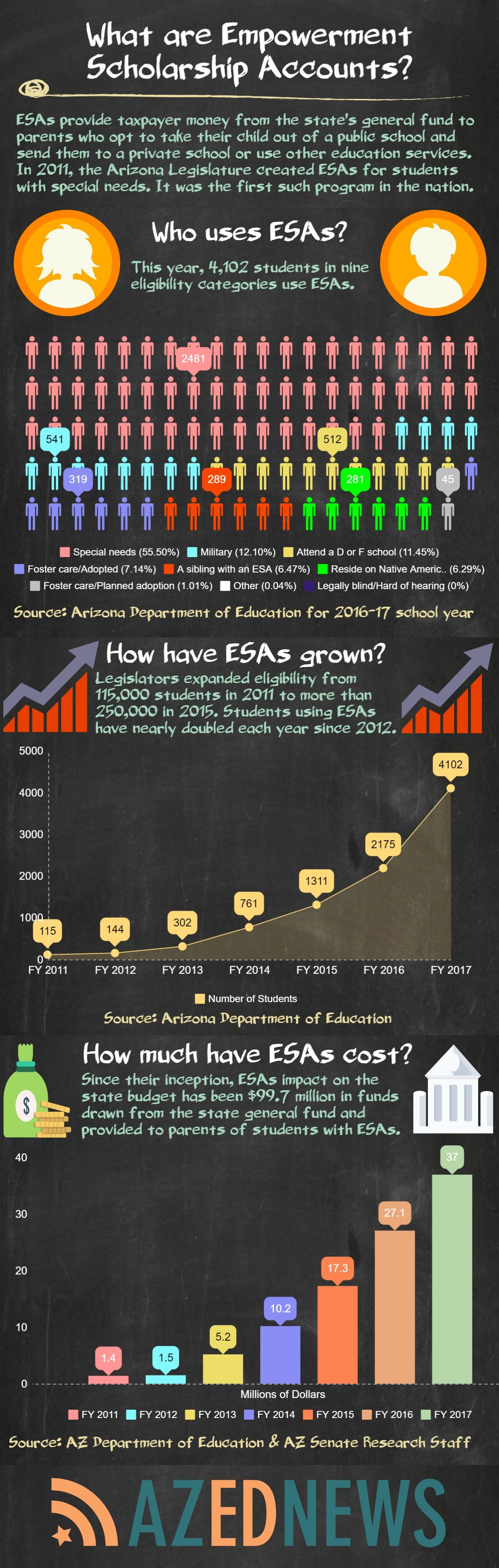 What are Arizona's Empowerment Scholarship Accounts? AZEdNewsWhatAreESAsInfographicUpdated
