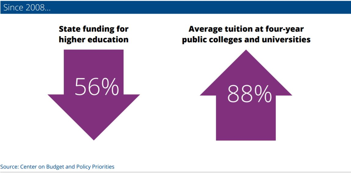 Why increasing state grant aid is critical to boosting college graduation FundingCutsRisingTuition