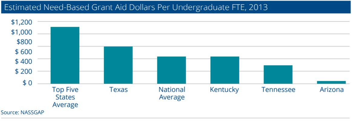 Why increasing state grant aid is critical to boosting college graduation GrantAidByState