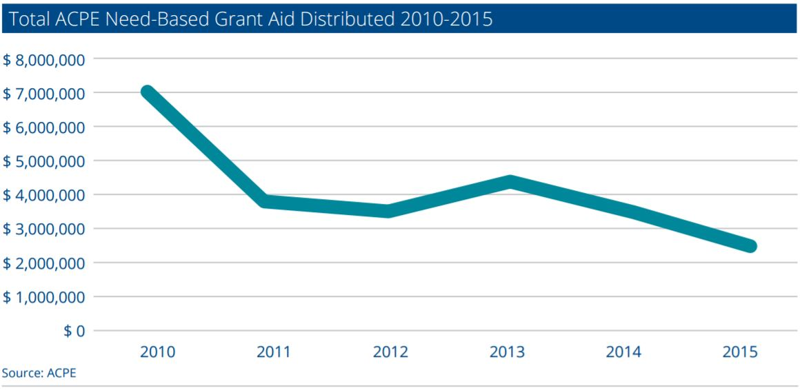 Why increasing state grant aid is critical to boosting college graduation NeedBasedGrantAid2010to2015