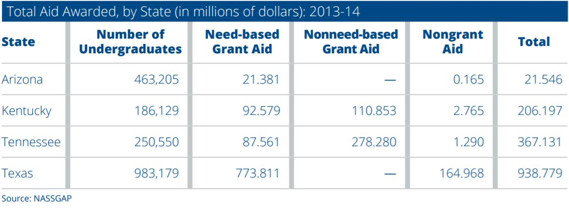 Why increasing state grant aid is critical to boosting college graduation TotalAidAwardedByState