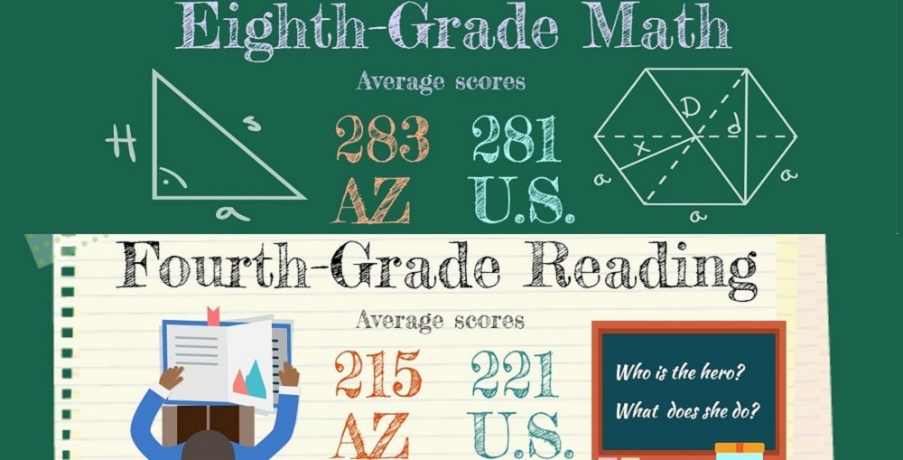 A Portion Of The AZEdNews Infographic On AZ Students NAEP Scores In 2015 By Lisa Irish/AZEdNews