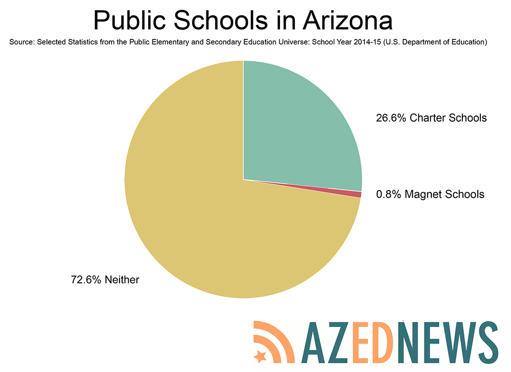 What's attracting more Arizona kids to magnet schools? Magnet-School-Story-Arizona-Stats